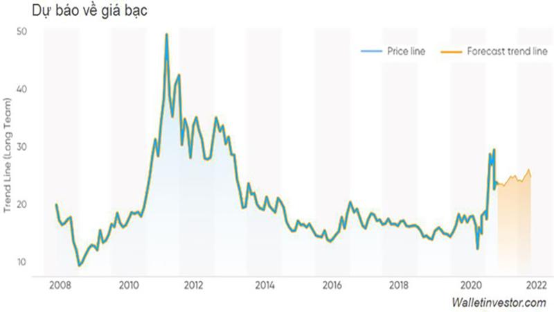 Dự báo giá vàng và bạc sẽ tiếp tục hồi phục trong năm 2021
